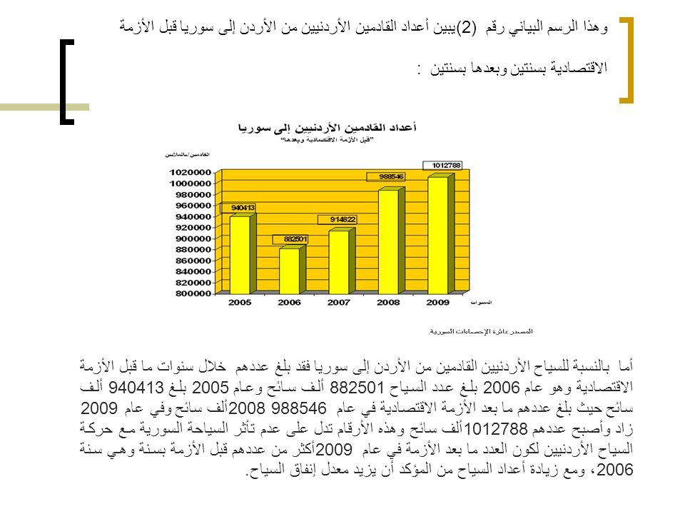 وهذا الرسم البياني رقم (2) يبين أعداد القادمين الأردنيين من الأردن إلى سوريا قبل الأزمة الاقتصادية بسنتين وبعدها بسنتين: