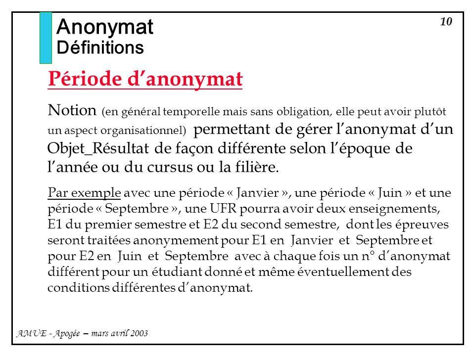 Anonymat Période d'anonymat Définitions