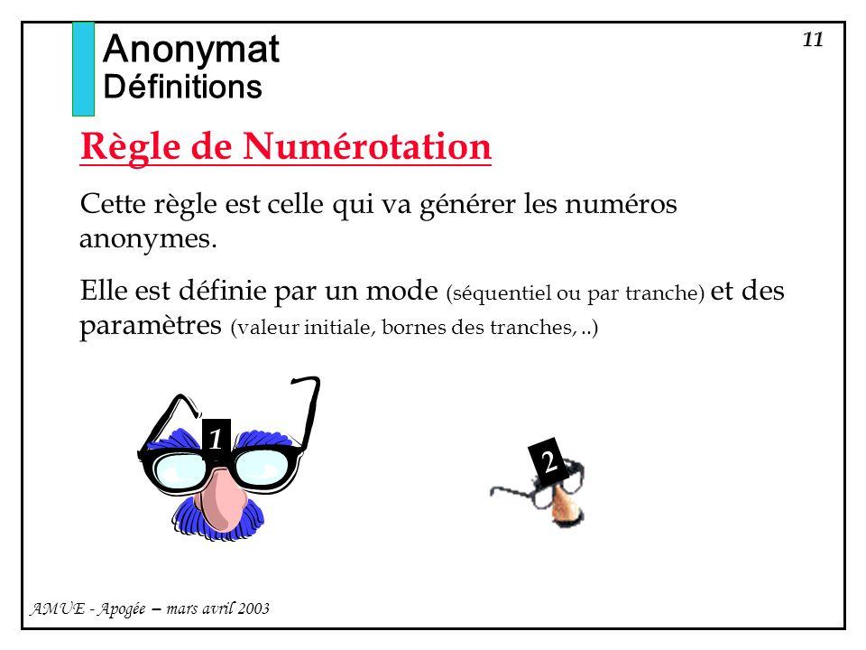Anonymat Règle de Numérotation Définitions