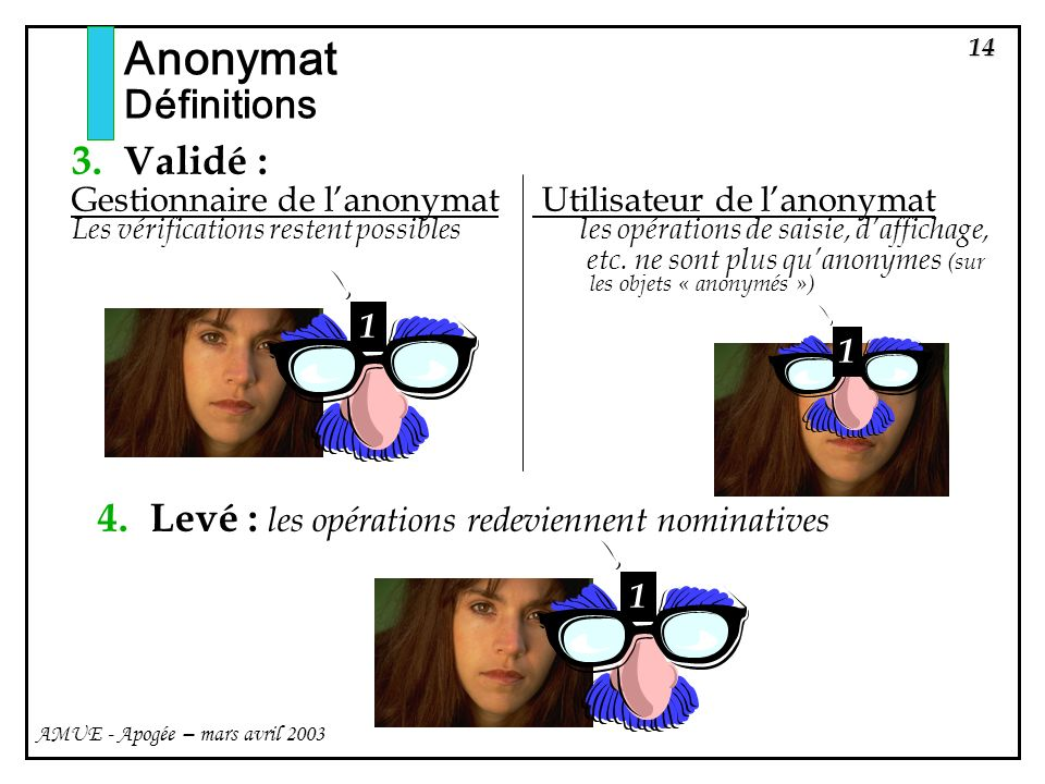 Anonymat Définitions Validé :