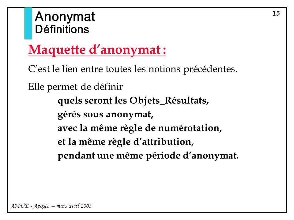 Anonymat Maquette d'anonymat : Définitions