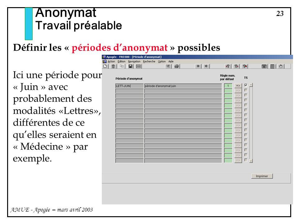 Anonymat Travail préalable