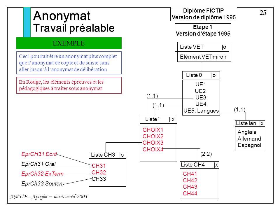 Anonymat Travail préalable EXEMPLE Diplôme FICTIP