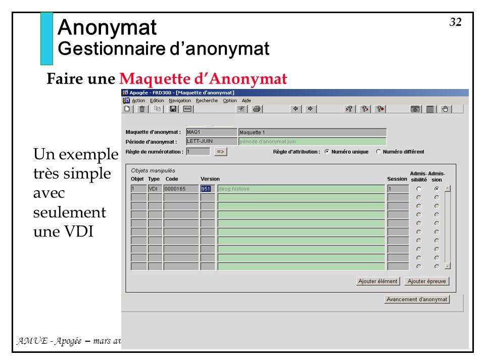 Anonymat Gestionnaire d'anonymat Faire une Maquette d'Anonymat