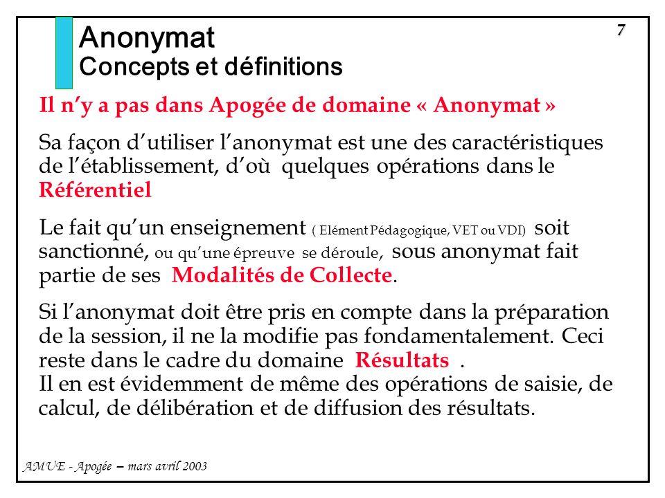 Anonymat Concepts et définitions