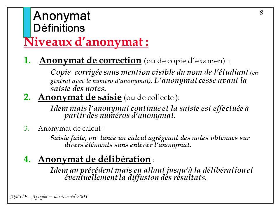 Anonymat Niveaux d'anonymat : Définitions