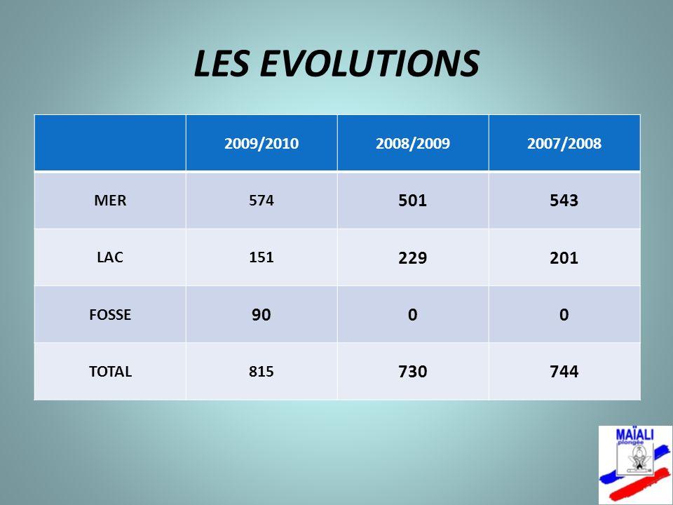 LES EVOLUTIONS 2009/2010. 2008/2009. 2007/2008. MER. 574. 501. 543. LAC. 151. 229. 201. FOSSE.