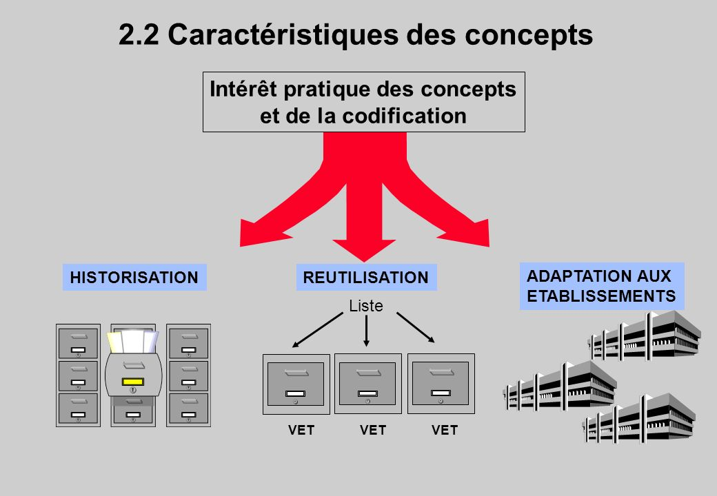 2.2 Caractéristiques des concepts Intérêt pratique des concepts