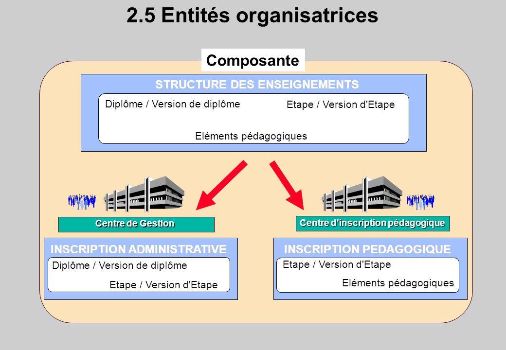 2.5 Entités organisatrices Centre d inscription pédagogique