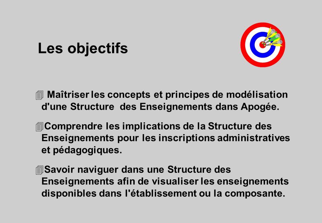Les objectifs Maîtriser les concepts et principes de modélisation d une Structure des Enseignements dans Apogée.