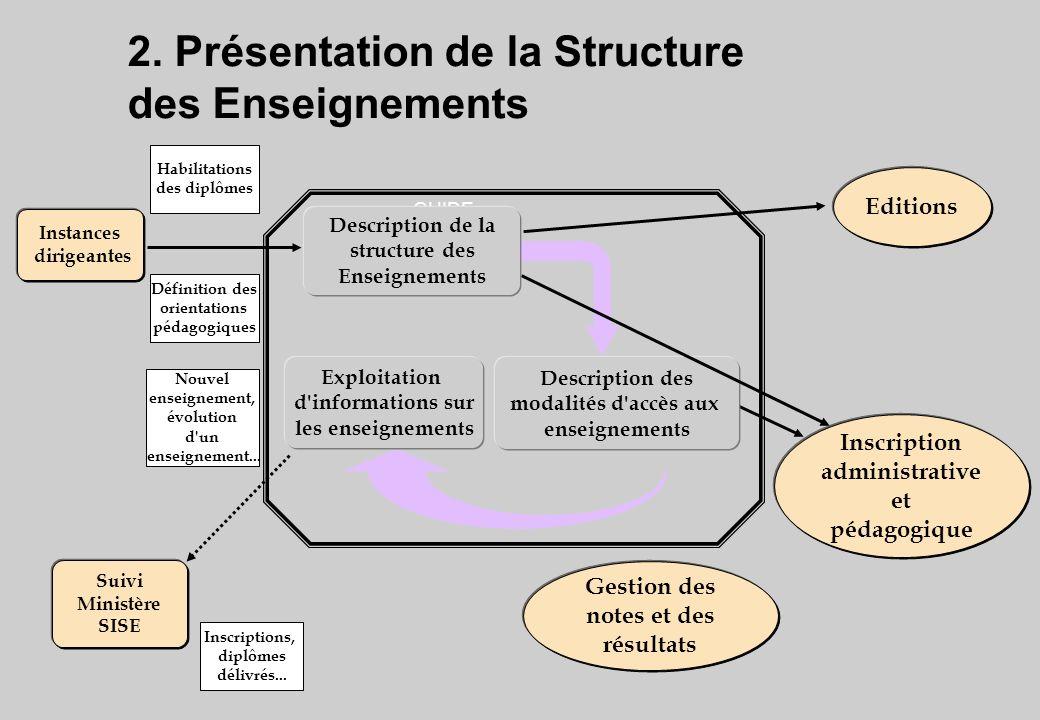2. Présentation de la Structure des Enseignements