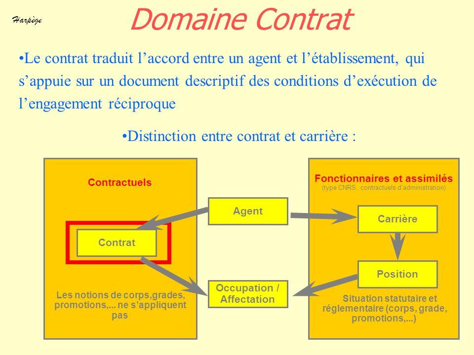 Domaine Contrat