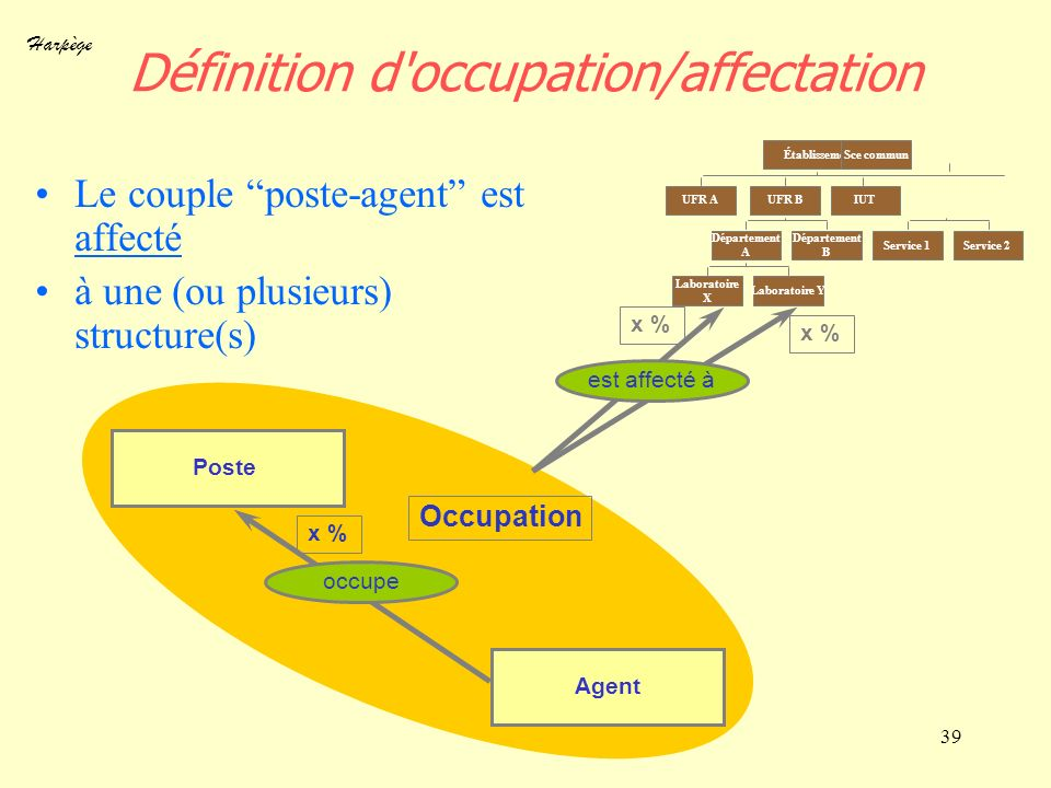 Définition d occupation/affectation