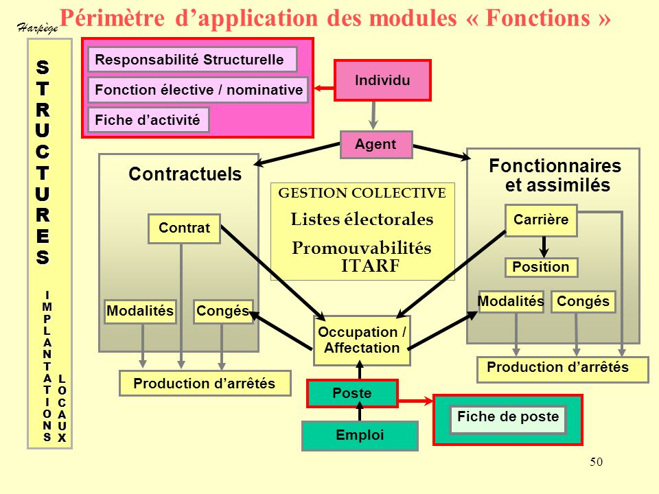 Périmètre d'application des modules « Fonctions »