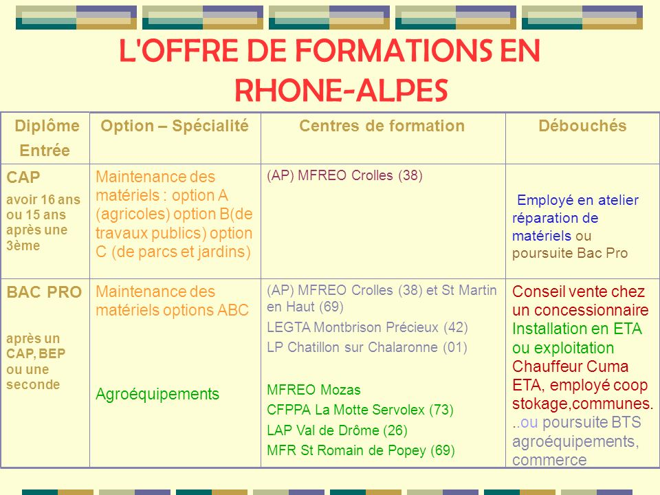 L OFFRE DE FORMATIONS EN RHONE-ALPES