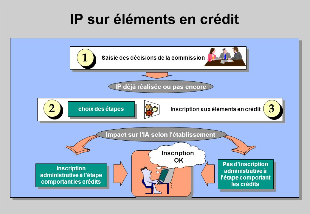 IP sur éléments en crédit