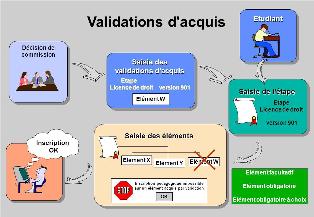 Validations d acquis Etudiant Saisie des validations d acquis