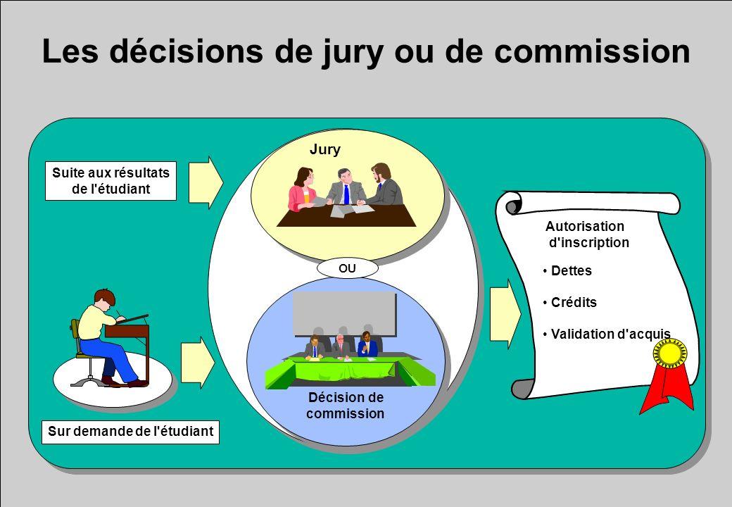 Les décisions de jury ou de commission