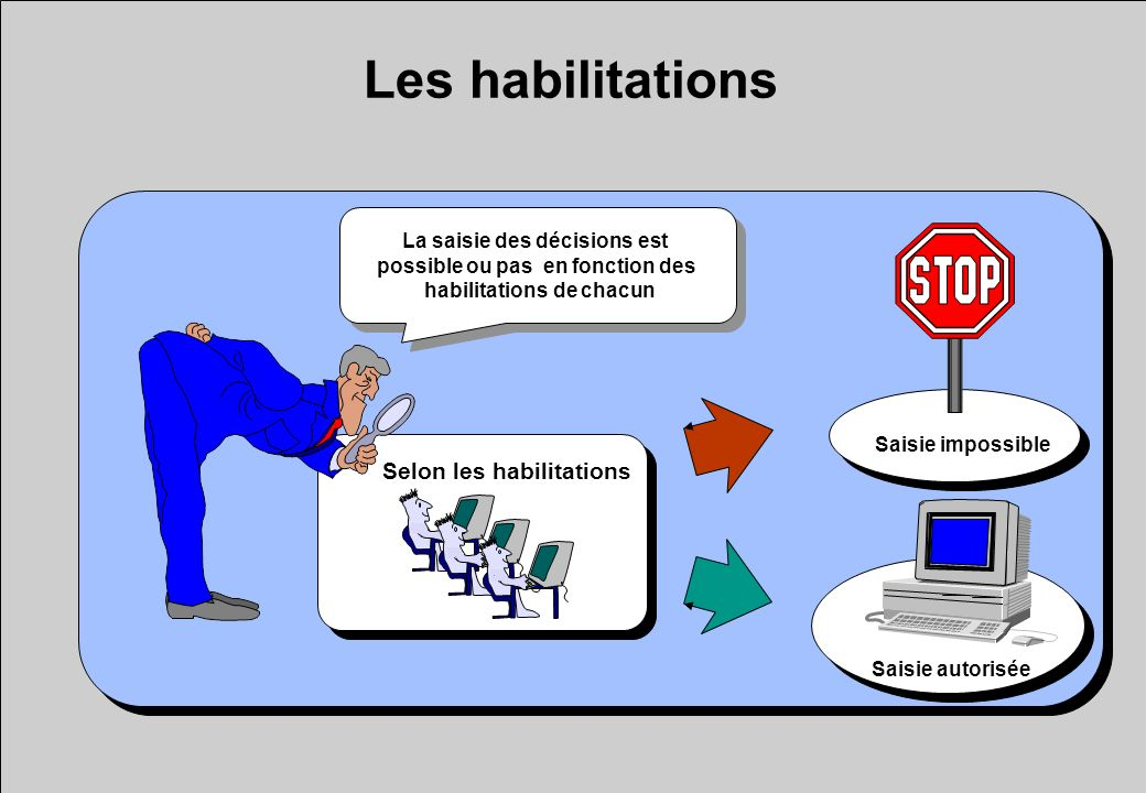 Les habilitations Selon les habilitations La saisie des décisions est