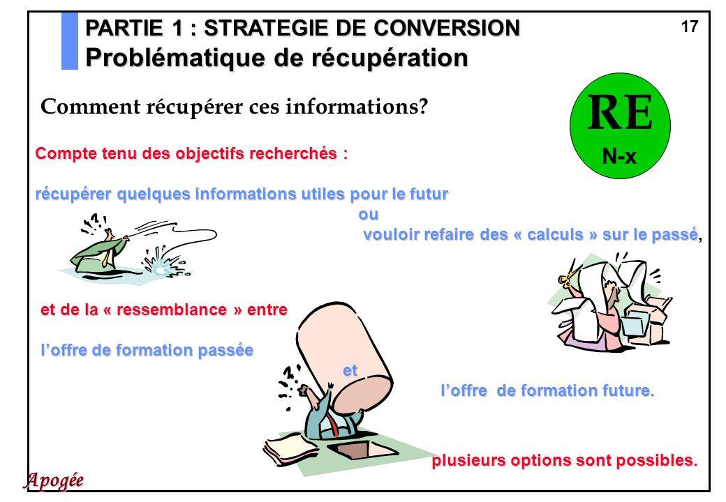 RE Problématique de récupération PARTIE 1 : STRATEGIE DE CONVERSION