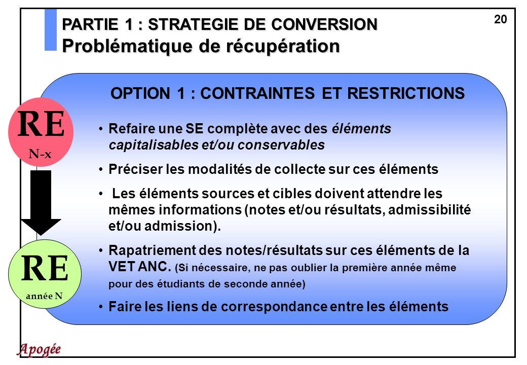 OPTION 1 : CONTRAINTES ET RESTRICTIONS