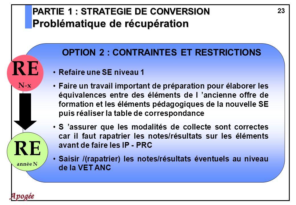 OPTION 2 : CONTRAINTES ET RESTRICTIONS