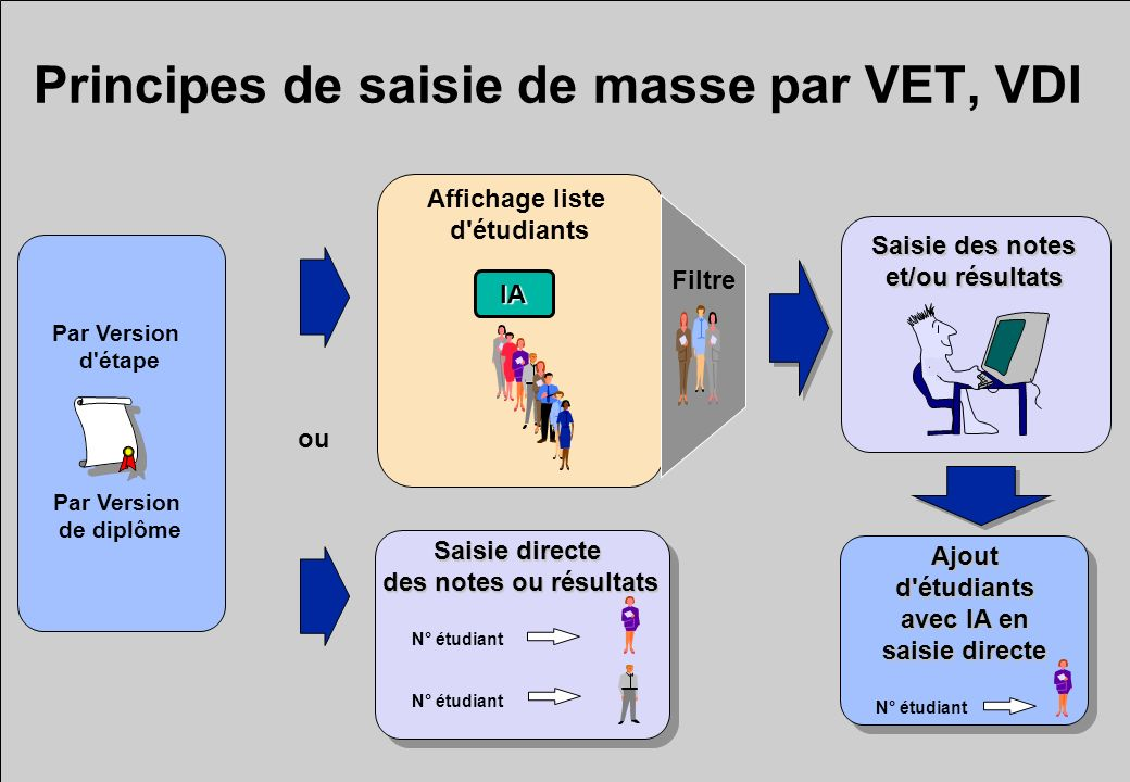 Principes de saisie de masse par VET, VDI