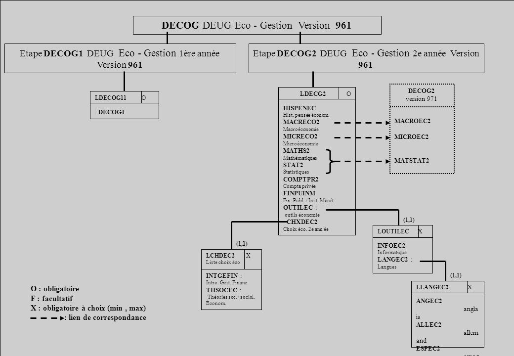 DECOG DEUG Eco - Gestion Version 961
