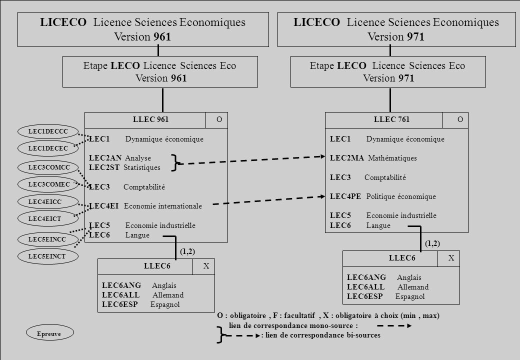 LICECO Licence Sciences Economiques Version 961