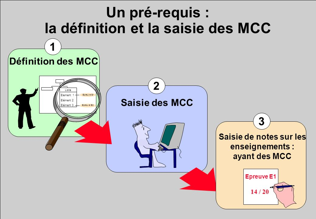 Un pré-requis : la définition et la saisie des MCC