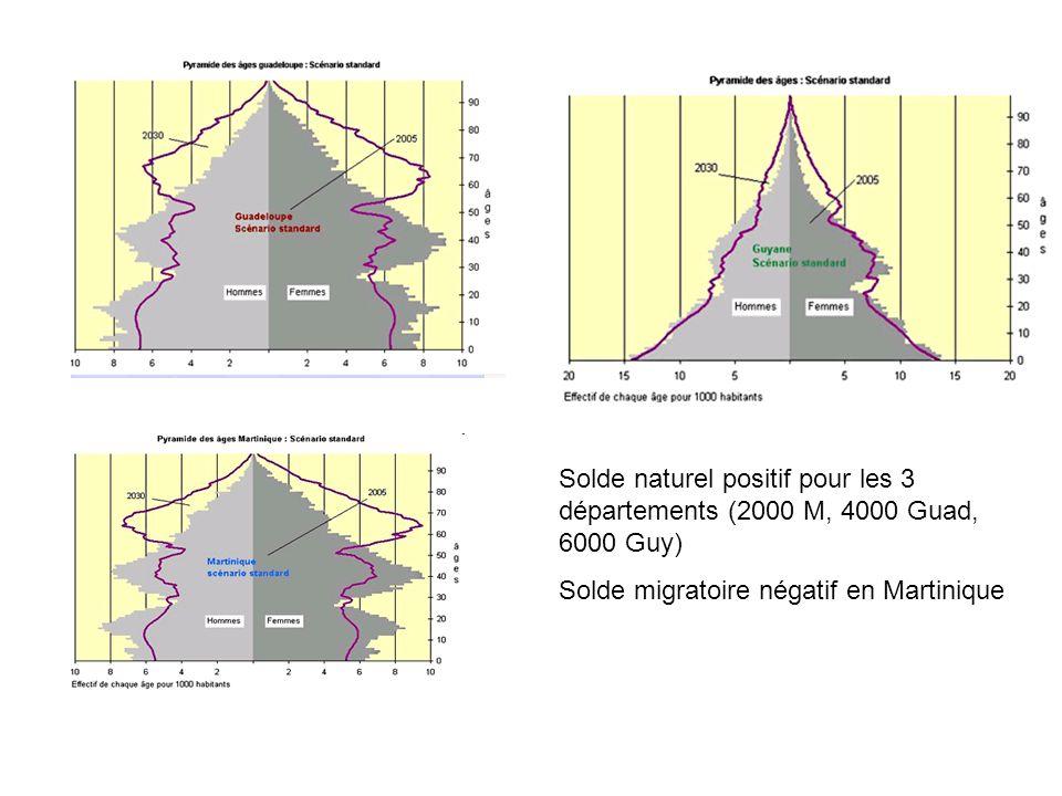 Solde naturel positif pour les 3 départements (2000 M, 4000 Guad, 6000 Guy)