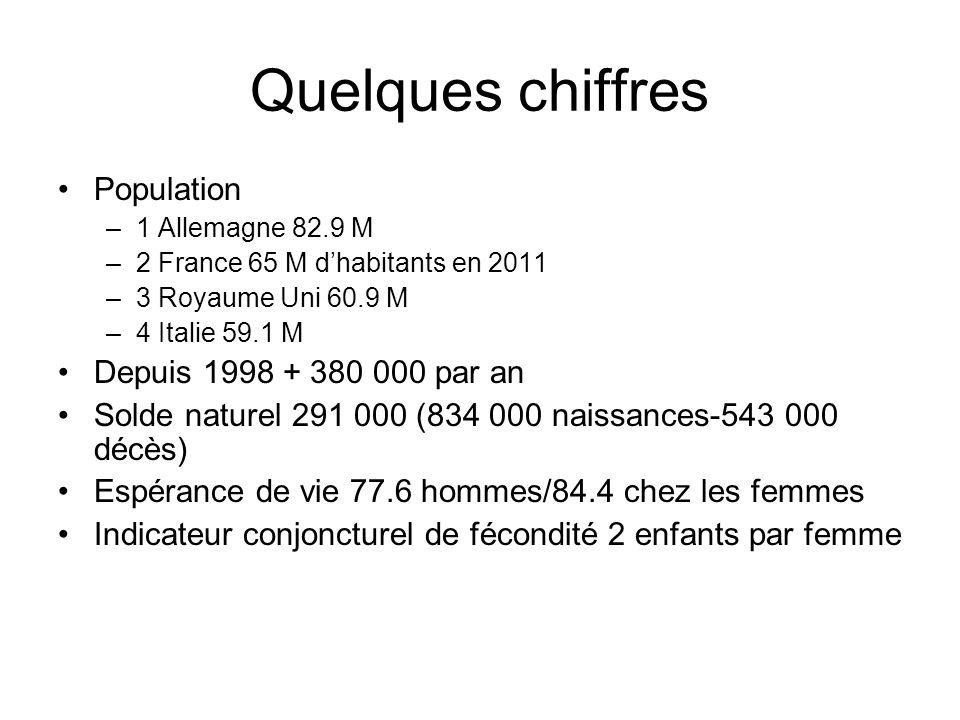 Quelques chiffres Population Depuis 1998 + 380 000 par an