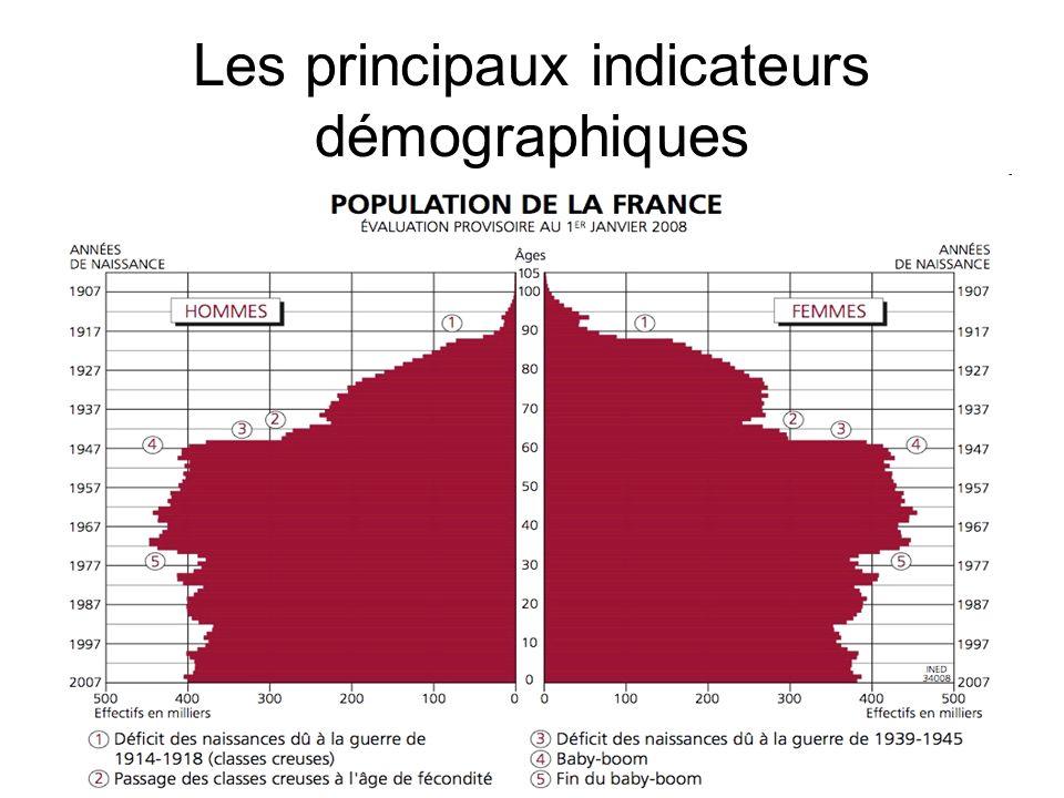 Les principaux indicateurs démographiques