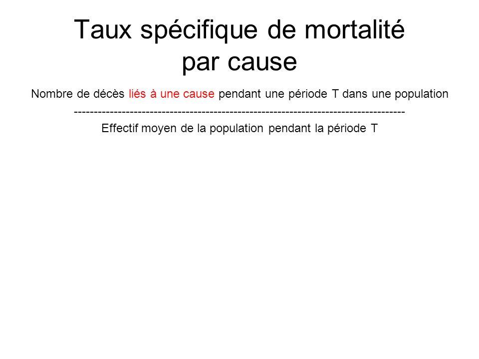 Taux spécifique de mortalité par cause