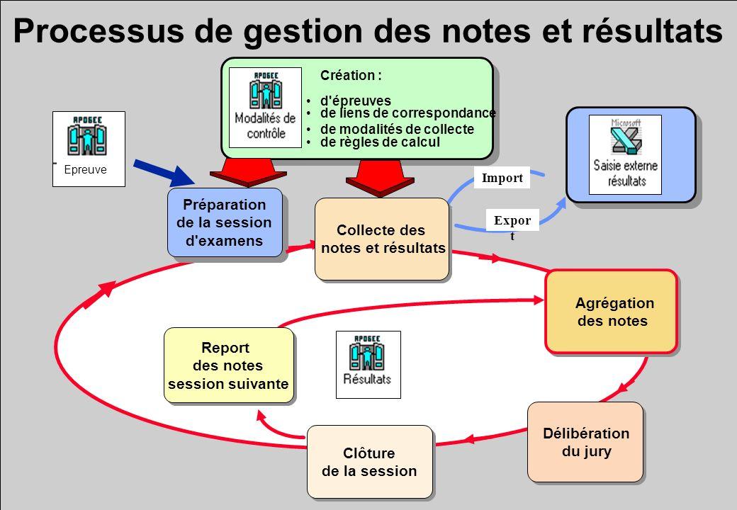 Processus de gestion des notes et résultats