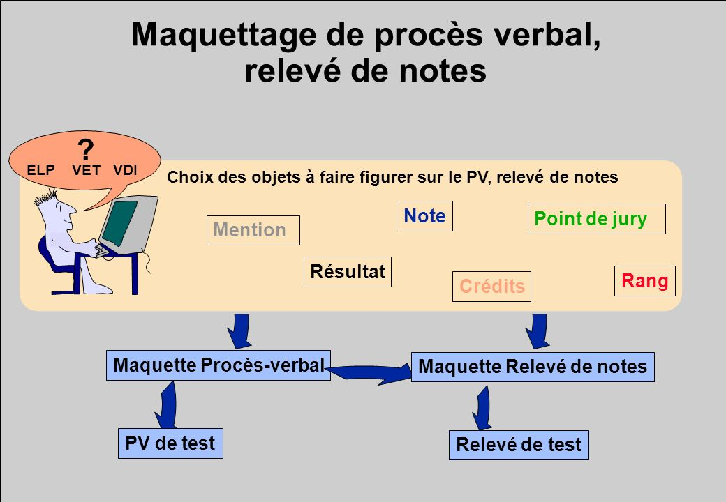 Maquettage de procès verbal, relevé de notes