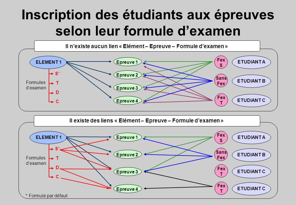 Inscription des étudiants aux épreuves selon leur formule d'examen