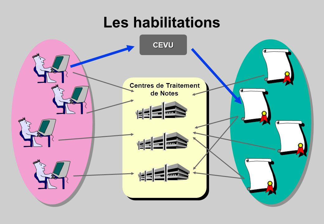 Les habilitations CEVU ! Centres de Traitement de Notes