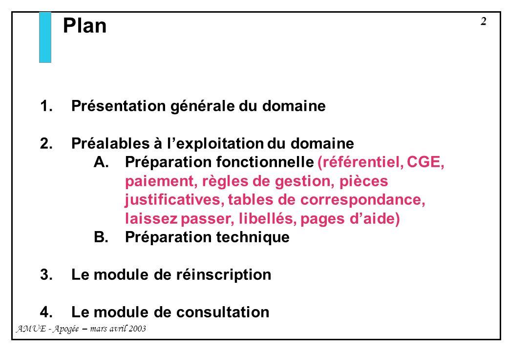 Plan Présentation générale du domaine