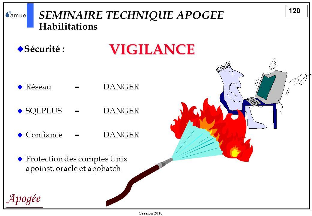 VIGILANCE SEMINAIRE TECHNIQUE APOGEE Habilitations Sécurité :