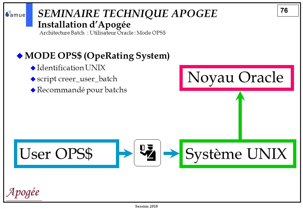 Noyau Oracle User OPS$ Système UNIX