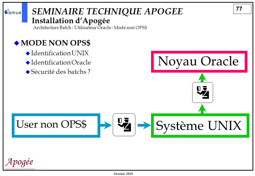 Noyau Oracle Système UNIX User non OPS$