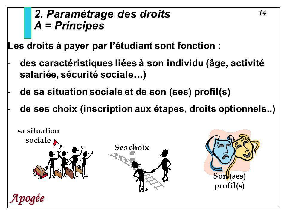 2. Paramétrage des droits A = Principes