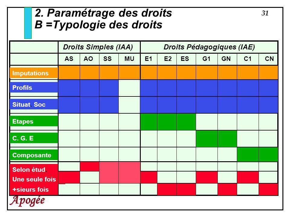 2. Paramétrage des droits B =Typologie des droits