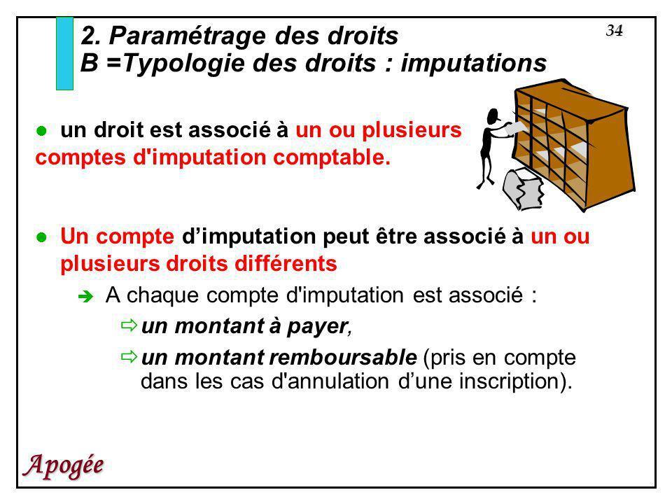 2. Paramétrage des droits B =Typologie des droits : imputations