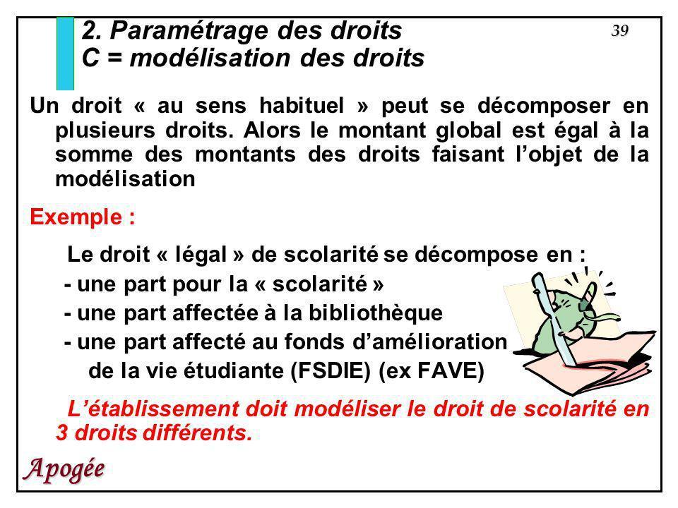 2. Paramétrage des droits C = modélisation des droits