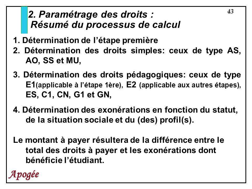 2. Paramétrage des droits : Résumé du processus de calcul