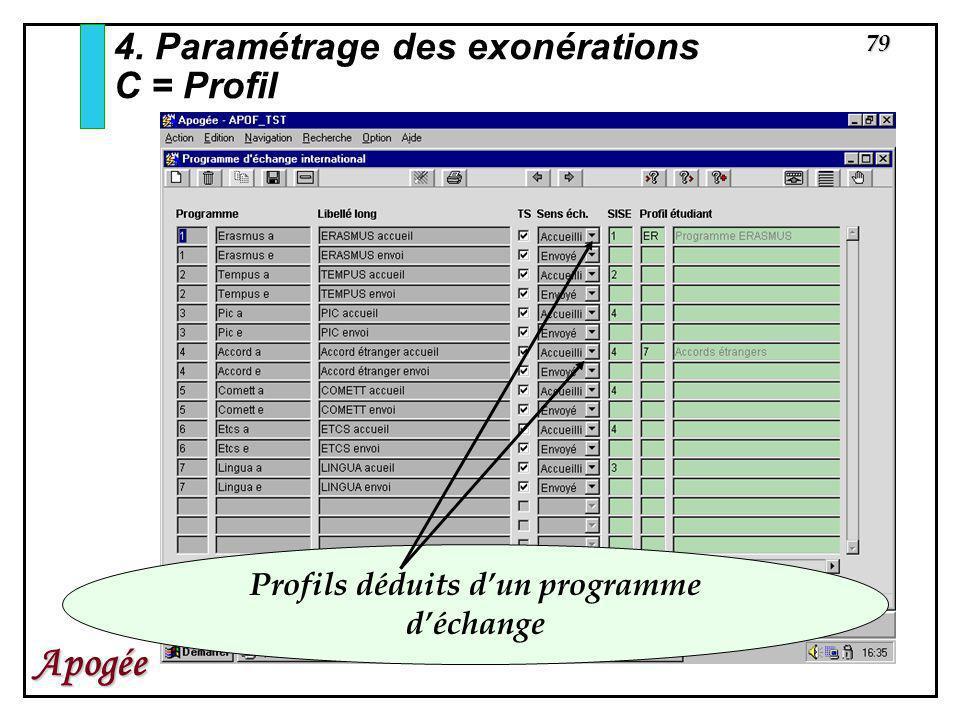 Profils déduits d'un programme d'échange