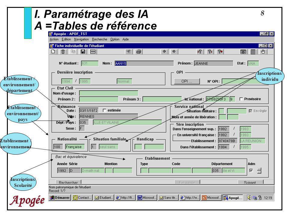 I. Paramétrage des IA A =Tables de référence