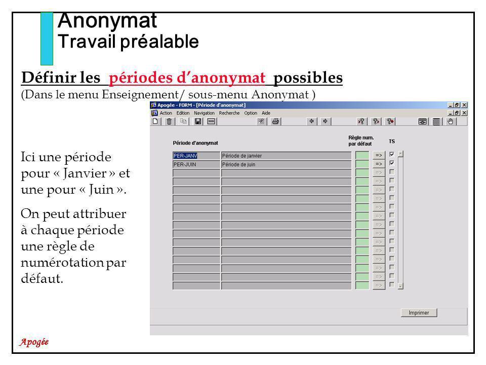 Anonymat Travail préalable Définir les périodes d'anonymat possibles